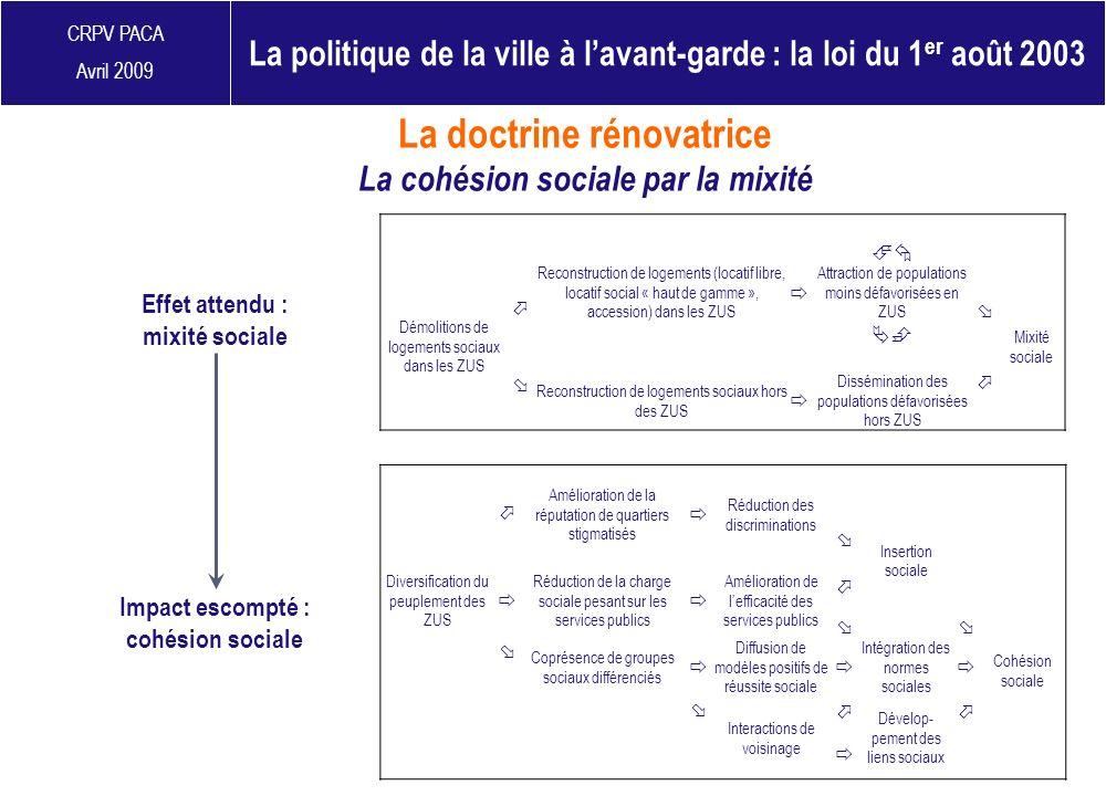 CRPV PACA Avril 2009 Démolitions de logements sociaux dans les ZUS Reconstruction de logements (locatif libre, locatif social « haut de gamme », acces