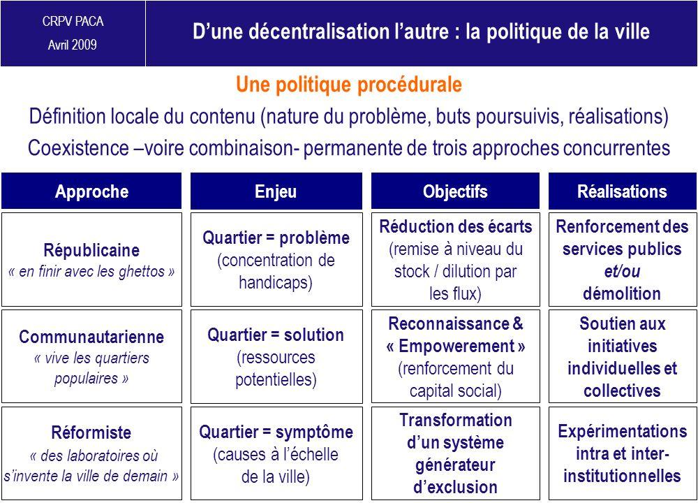 CRPV PACA Avril 2009 Une politique procédurale Dune décentralisation lautre : la politique de la ville Objectifs RéalisationsEnjeu Approche Réduction