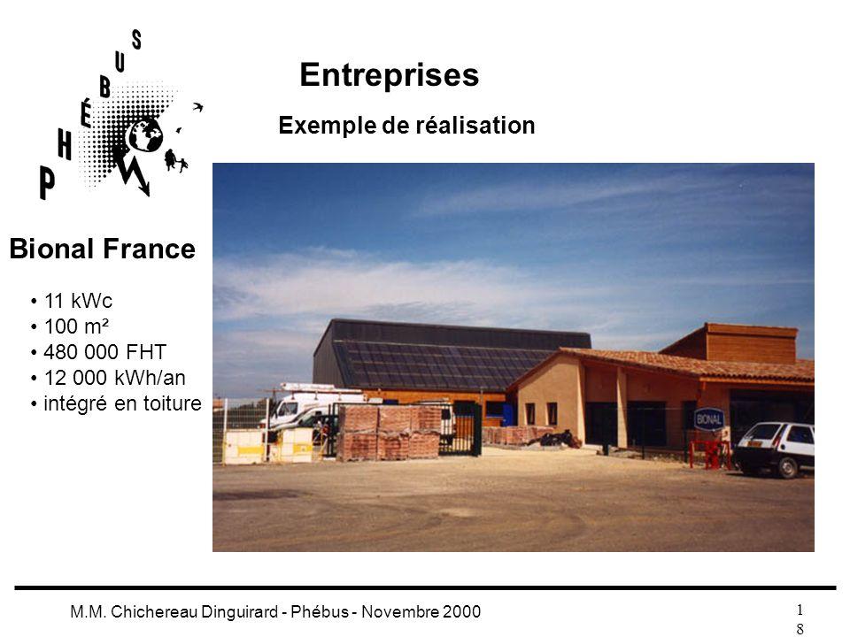 1818 M.M. Chichereau Dinguirard - Phébus - Novembre 2000 Entreprises Exemple de réalisation 11 kWc 100 m² 480 000 FHT 12 000 kWh/an intégré en toiture