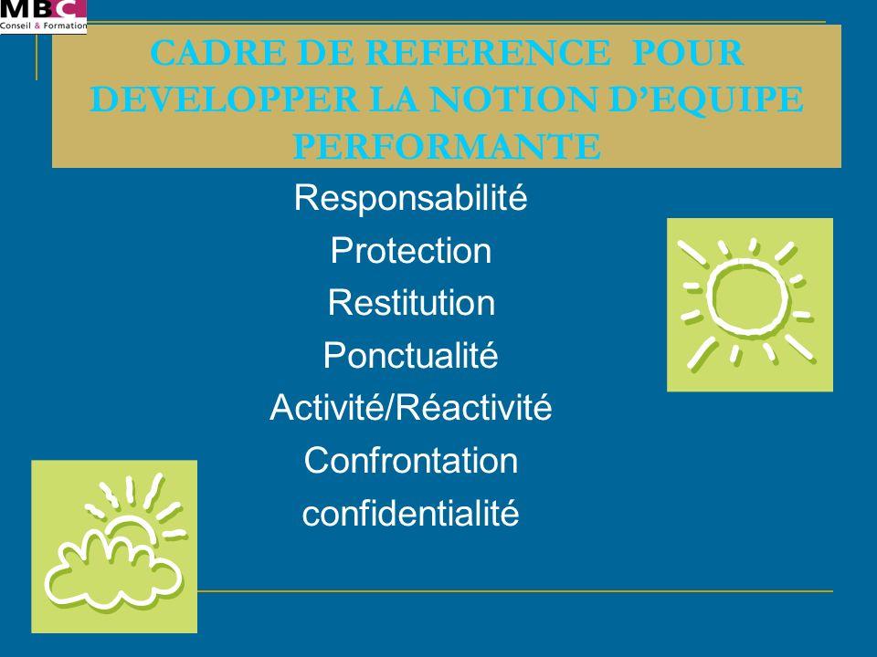 Responsabilité Protection Restitution Ponctualité Activité/Réactivité Confrontation confidentialité CADRE DE REFERENCE POUR DEVELOPPER LA NOTION DEQUI