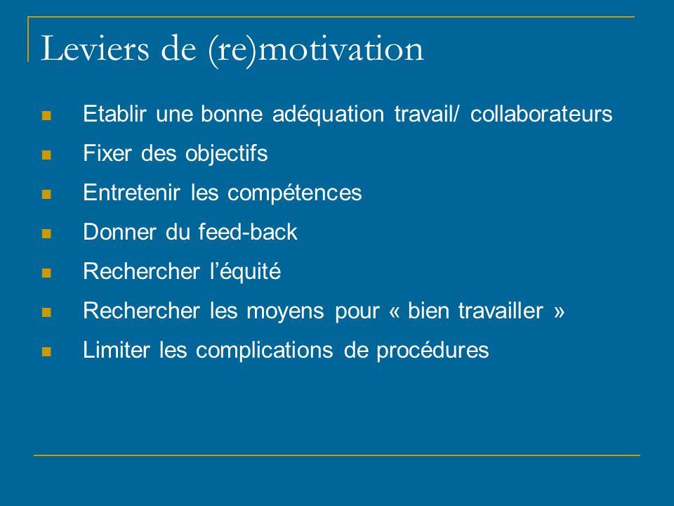 Leviers de (re)motivation Etablir une bonne adéquation travail/ collaborateurs Fixer des objectifs Entretenir les compétences Donner du feed-back Rech
