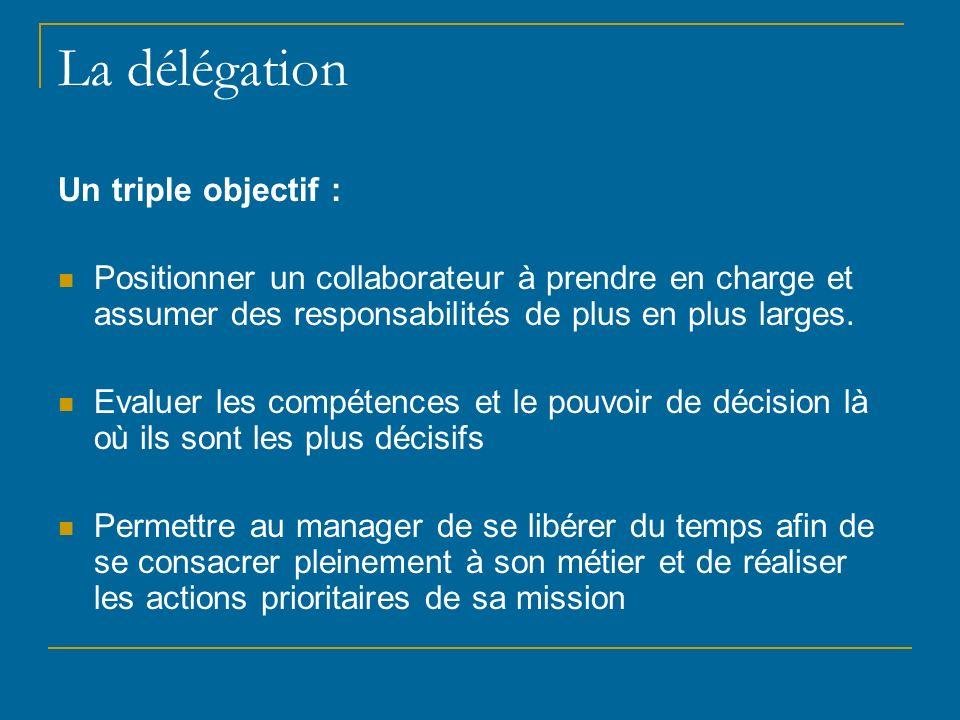 La délégation Un triple objectif : Positionner un collaborateur à prendre en charge et assumer des responsabilités de plus en plus larges. Evaluer les