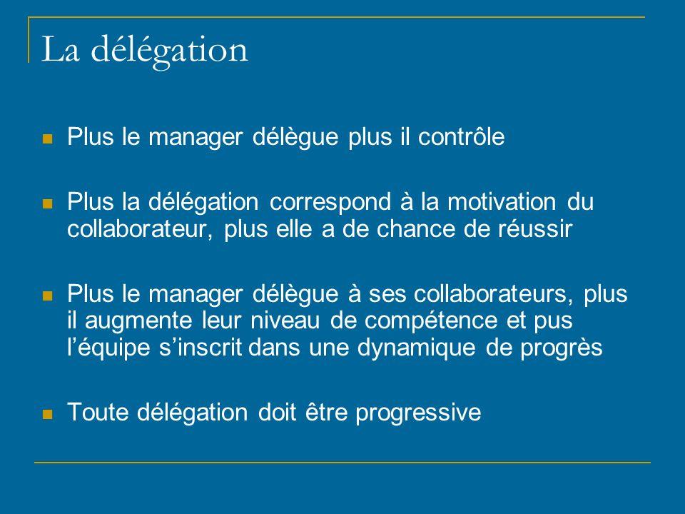 La délégation Plus le manager délègue plus il contrôle Plus la délégation correspond à la motivation du collaborateur, plus elle a de chance de réussi