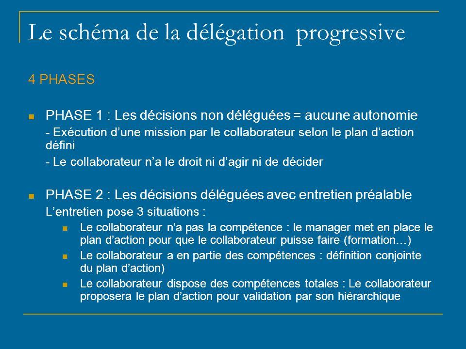 Le schéma de la délégation progressive 4 PHASES PHASE 1 : Les décisions non déléguées = aucune autonomie - Exécution dune mission par le collaborateur