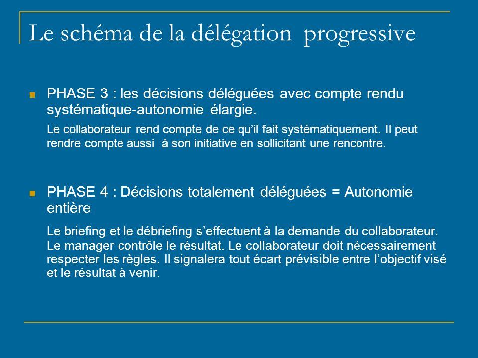 Le schéma de la délégation progressive PHASE 3 : les décisions déléguées avec compte rendu systématique-autonomie élargie. Le collaborateur rend compt