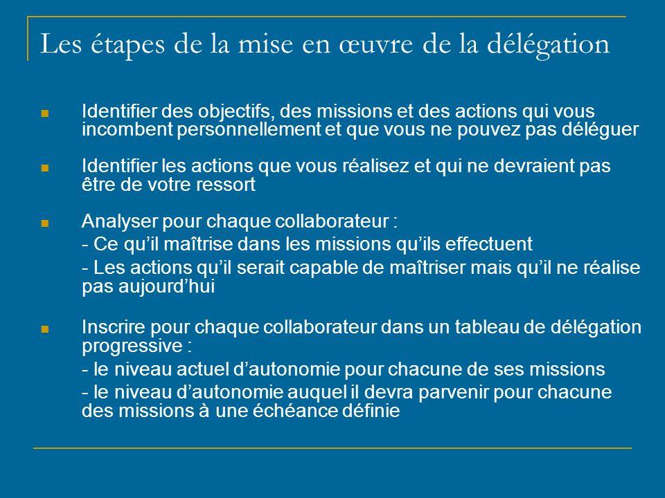 Les étapes de la mise en œuvre de la délégation Identifier des objectifs, des missions et des actions qui vous incombent personnellement et que vous n