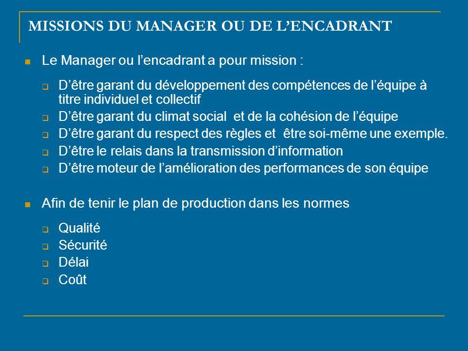 MISSIONS DU MANAGER OU DE LENCADRANT Le Manager ou lencadrant a pour mission : Dêtre garant du développement des compétences de léquipe à titre indivi
