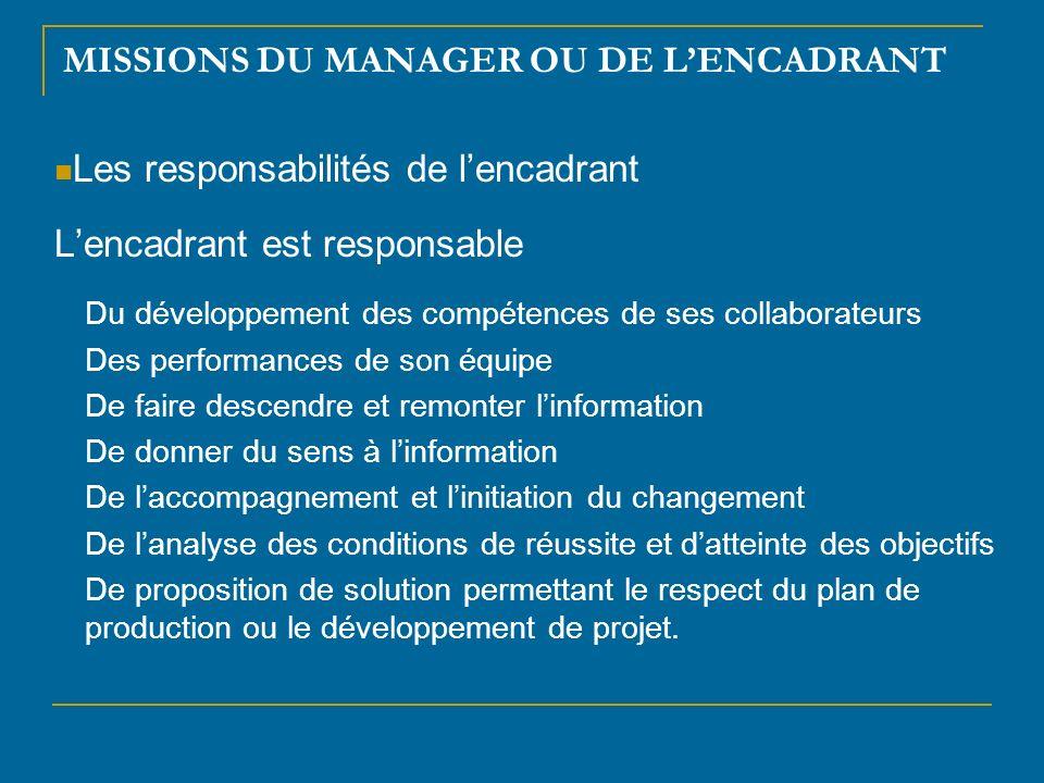 C) Les outils du manager 1) La délégation Définition Déléguer : Cest confier de lautorité Cest rendre responsable Cest garder son entière responsabilité