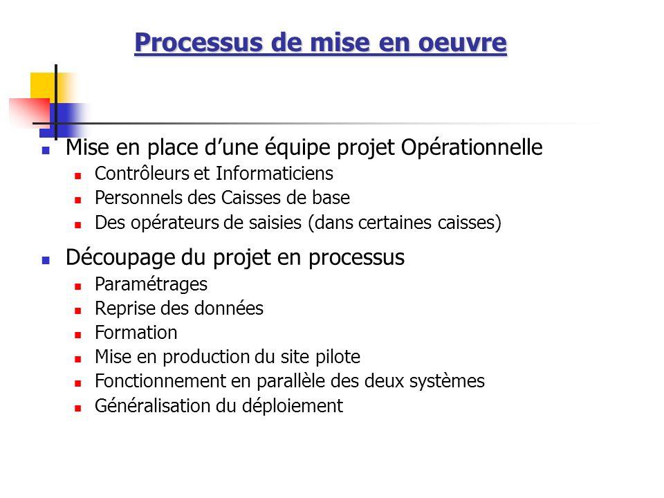 Processus de mise en oeuvre Mise en place dune équipe projet Opérationnelle Contrôleurs et Informaticiens Personnels des Caisses de base Des opérateur