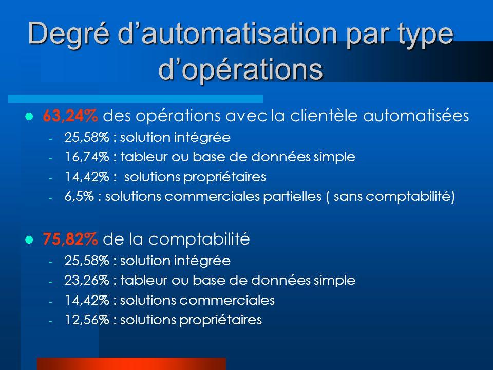 Degré dautomatisation par type dopérations 63,24% des opérations avec la clientèle automatisées - 25,58% : solution intégrée - 16,74% : tableur ou base de données simple - 14,42% : solutions propriétaires - 6,5% : solutions commerciales partielles ( sans comptabilité) 75,82% de la comptabilité - 25,58% : solution intégrée - 23,26% : tableur ou base de données simple - 14,42% : solutions commerciales - 12,56% : solutions propriétaires