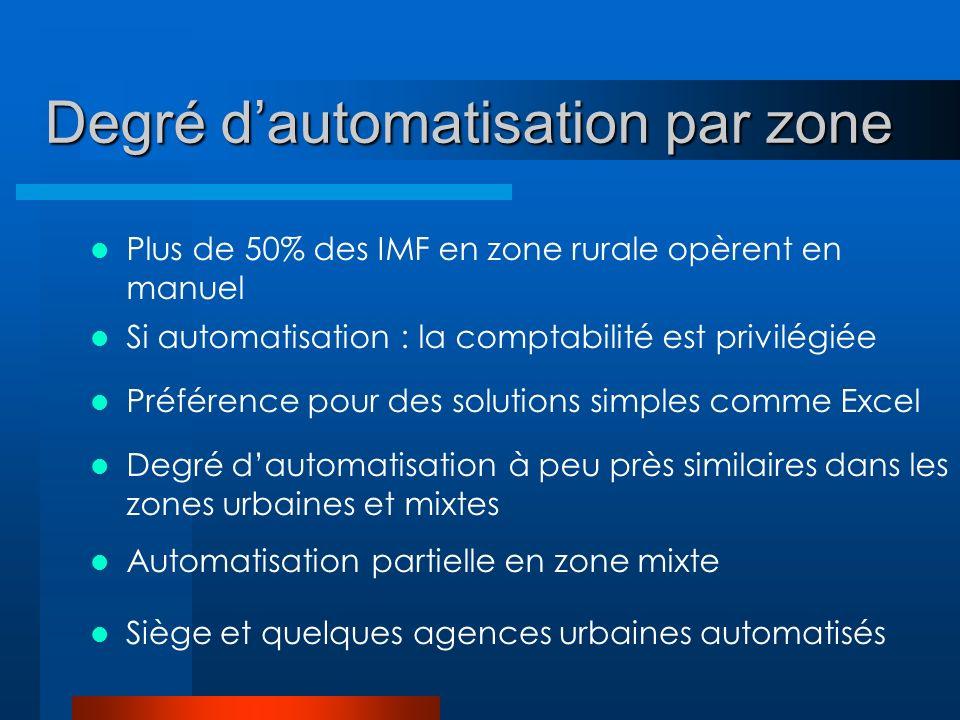 Degré dautomatisation par zone Plus de 50% des IMF en zone rurale opèrent en manuel Si automatisation : la comptabilité est privilégiée Préférence pour des solutions simples comme Excel Degré dautomatisation à peu près similaires dans les zones urbaines et mixtes Automatisation partielle en zone mixte Siège et quelques agences urbaines automatisés