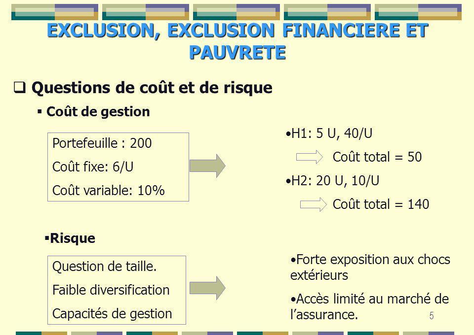 5 Coût de gestion Portefeuille : 200 Coût fixe: 6/U Coût variable: 10% H1: 5 U, 40/U Coût total = 50 H2: 20 U, 10/U Coût total = 140 Risque Question d
