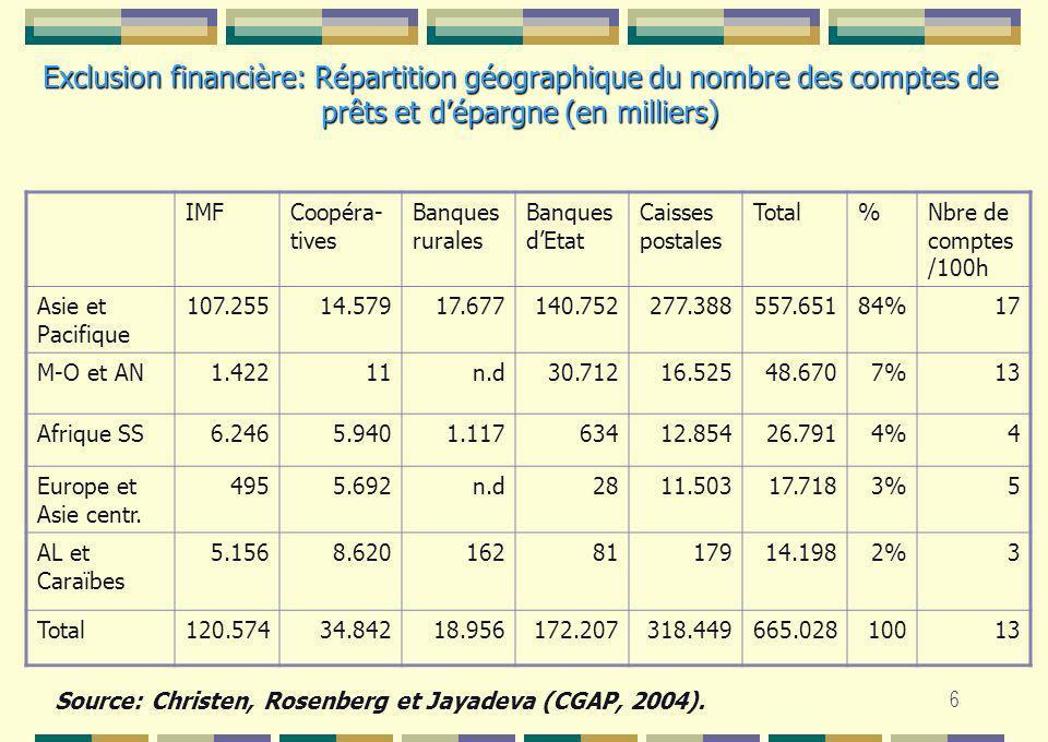 6 IMFCoopéra- tives Banques rurales Banques dEtat Caisses postales Total%Nbre de comptes /100h Asie et Pacifique 107.25514.57917.677140.752277.388557.