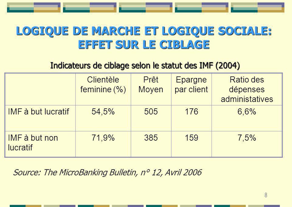 9 LOGIQUE DE MARCHE ET LOGIQUE SOCIALE: EFFET SUR LE CIBLAGE Clientèle feminine (%) Prêt Moyen Epargne par client ROAROE Marché bas revenu (Profondeur < 20%) 93.3%110261.2%4.8% Marché revenu élevé (Profondeur entre 20% et 149%) 49.8%1.5234804.8%14.5% Microentreprises Profondeur> 150% 48.1%1.7041482.0%12.9% Source: The MicroBanking Bulletin, n° 12, Avril 2006 Indicateurs de ciblage selon le marché cible (2004)