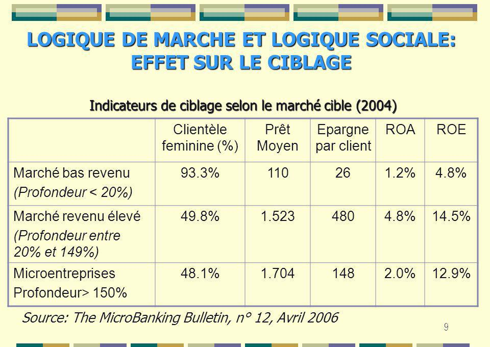 10 CIBLAGE DE LA CLIENTELE: EFFET DE LA TAILLE CIBLAGE DE LA CLIENTELE: EFFET DE LA TAILLE Clientèle feminine (%) Prêt Moyen Epargne par client ROAROE Petite Taille75.3%2121660.1%0.7% Moyenne Taille64.5%4711951.7%6.3% Grande Taille55.2%8375813.1%14.5% Source: The MicroBanking Bulletin, n° 12, Avril 2006 Indicateurs de ciblage selon le marché cible (2004)