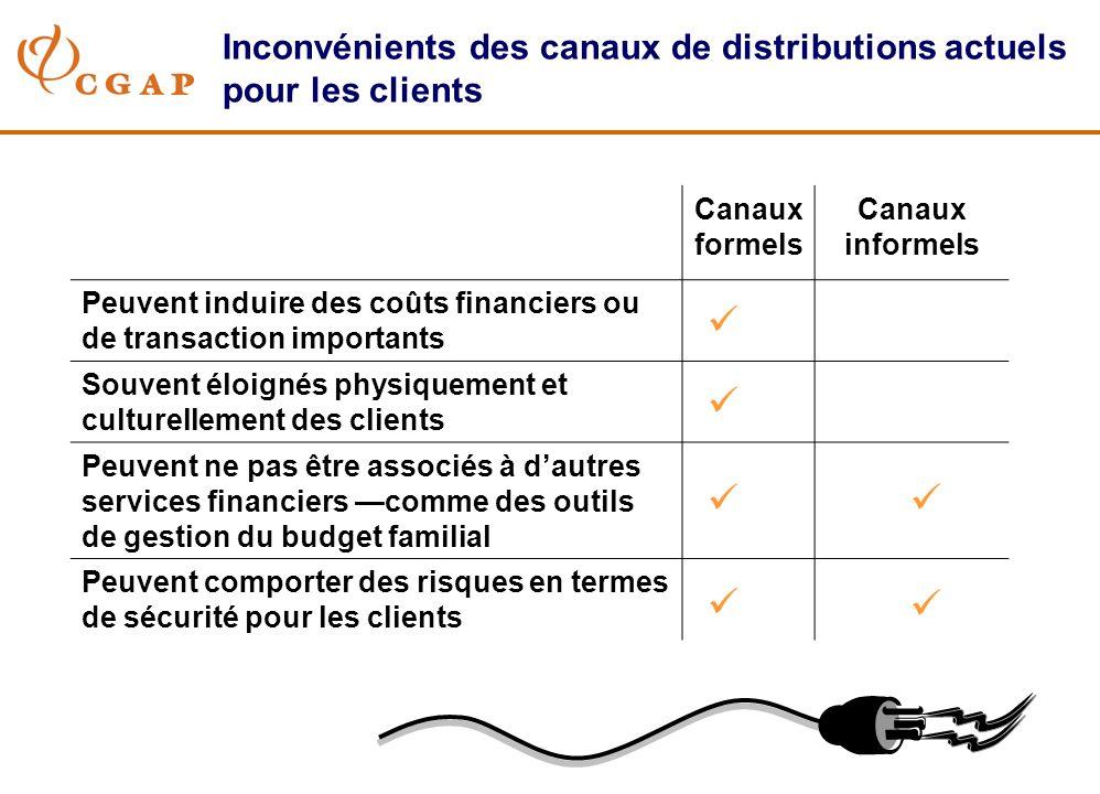 Inconvénients des canaux de distributions actuels pour les clients Canaux formels Canaux informels Peuvent induire des coûts financiers ou de transact