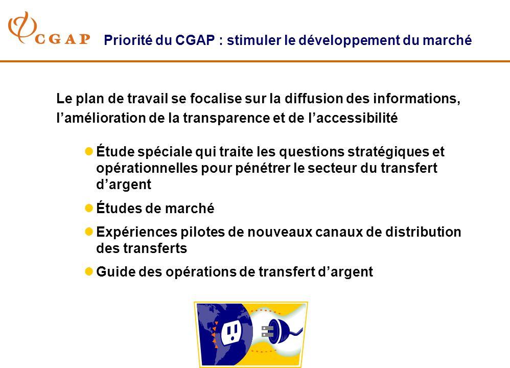 Priorité du CGAP : stimuler le développement du marché Le plan de travail se focalise sur la diffusion des informations, lamélioration de la transparence et de laccessibilité lÉtude spéciale qui traite les questions stratégiques et opérationnelles pour pénétrer le secteur du transfert dargent lÉtudes de marché lExpériences pilotes de nouveaux canaux de distribution des transferts lGuide des opérations de transfert dargent
