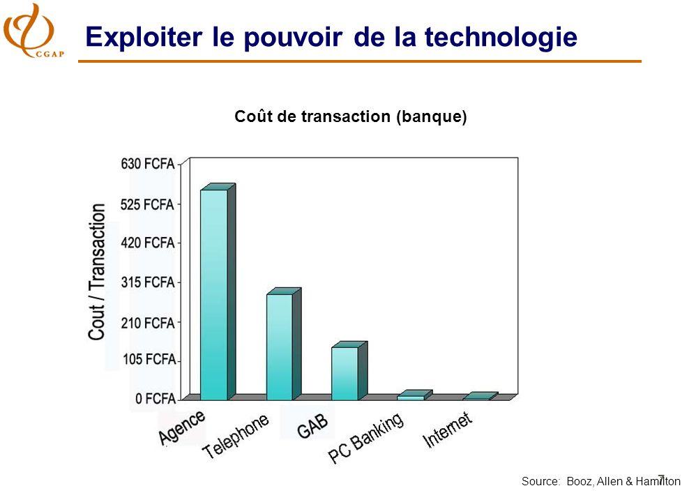 7 Exploiter le pouvoir de la technologie Source: Booz, Allen & Hamilton Coût de transaction (banque)