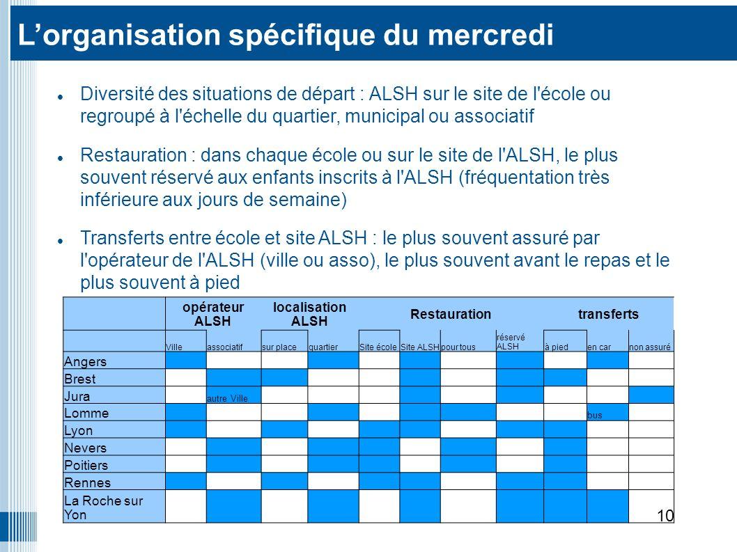 Diversité des situations de départ : ALSH sur le site de l école ou regroupé à l échelle du quartier, municipal ou associatif Restauration : dans chaque école ou sur le site de l ALSH, le plus souvent réservé aux enfants inscrits à l ALSH (fréquentation très inférieure aux jours de semaine) Transferts entre école et site ALSH : le plus souvent assuré par l opérateur de l ALSH (ville ou asso), le plus souvent avant le repas et le plus souvent à pied Lorganisation spécifique du mercredi 10 opérateur ALSH localisation ALSH Restaurationtransferts Villeassociatifsur placequartierSite écoleSite ALSHpour tous réservé ALSHà pieden carnon assuré Angers Brest Jura autre Ville Lomme bus Lyon Nevers Poitiers Rennes La Roche sur Yon