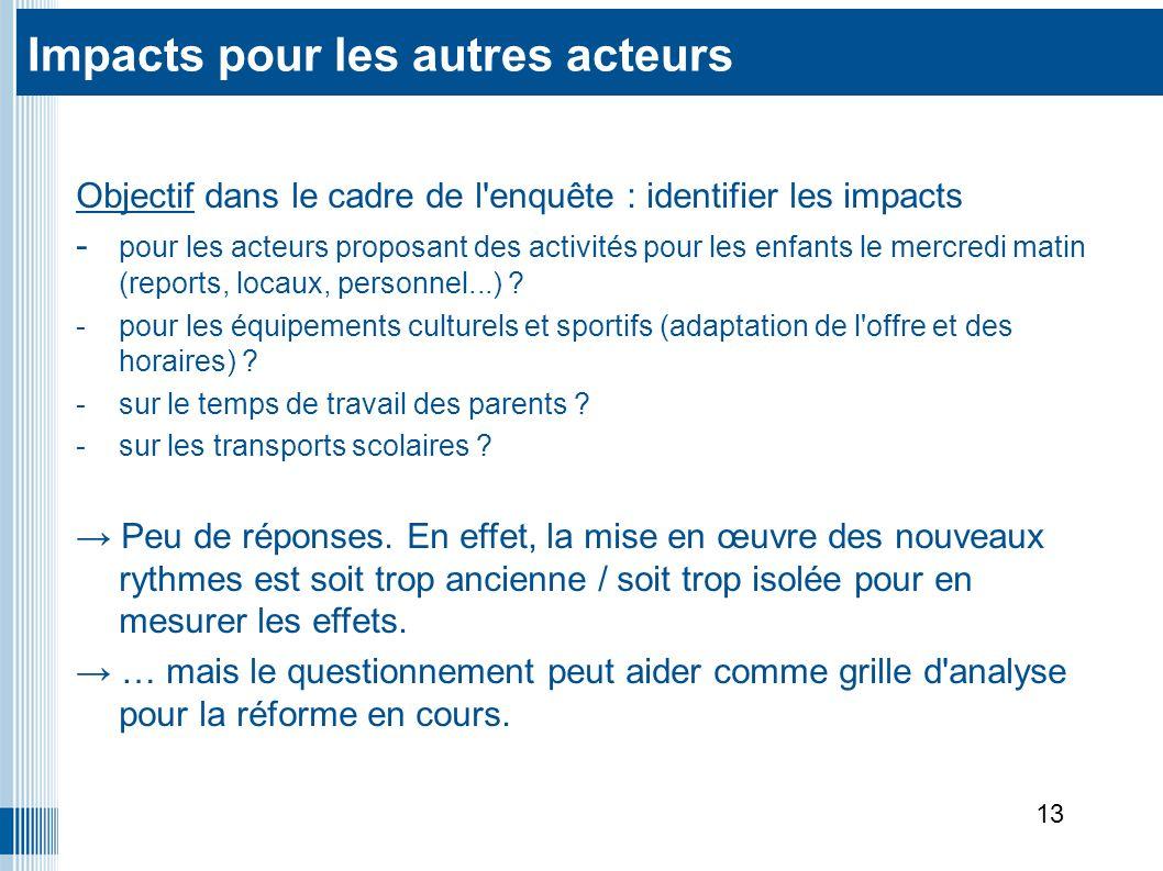 Objectif dans le cadre de l enquête : identifier les impacts - pour les acteurs proposant des activités pour les enfants le mercredi matin (reports, locaux, personnel...) .