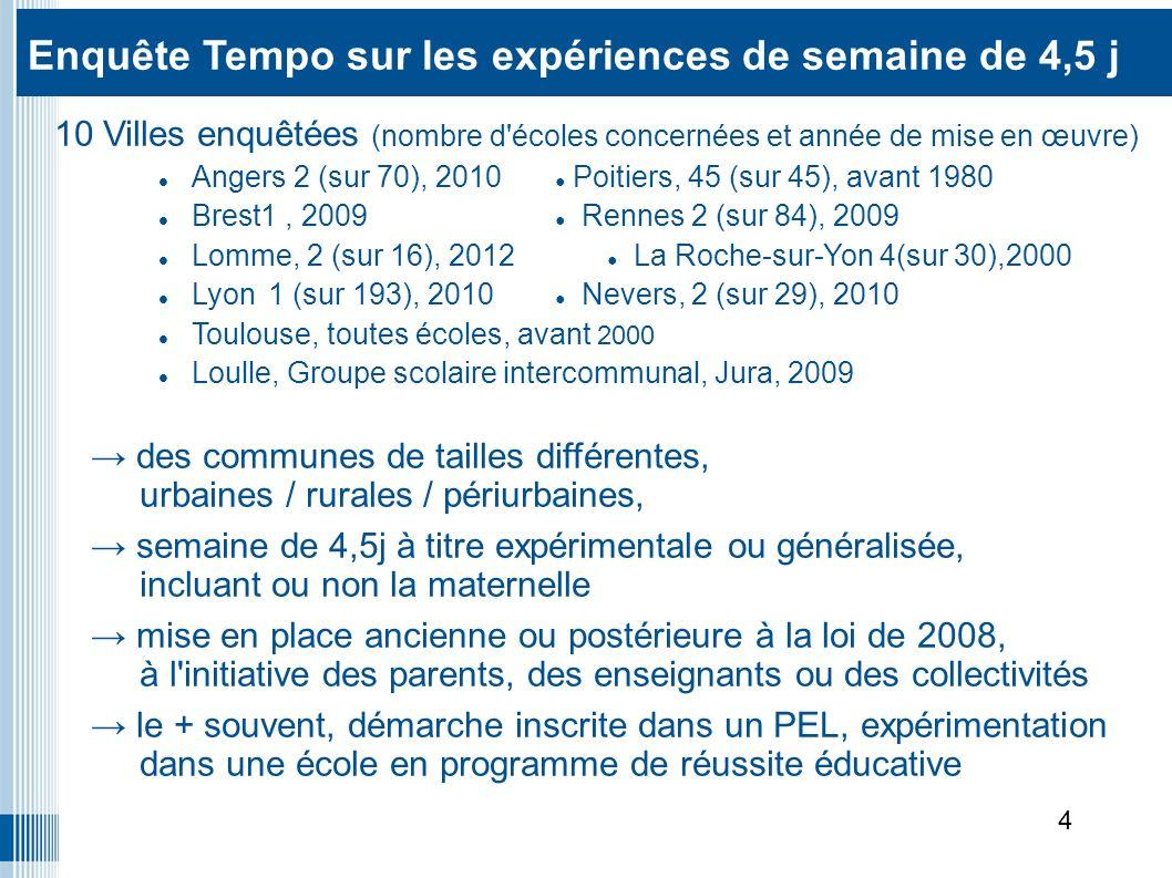 10 Villes enquêtées (nombre d écoles concernées et année de mise en œuvre) Angers 2 (sur 70), 2010 Poitiers, 45 (sur 45), avant 1980 Brest1, 2009 Rennes 2 (sur 84), 2009 Lomme, 2 (sur 16), 2012 La Roche-sur-Yon 4(sur 30),2000 Lyon 1 (sur 193), 2010 Nevers, 2 (sur 29), 2010 Toulouse, toutes écoles, avant 2000 Loulle, Groupe scolaire intercommunal, Jura, 2009 des communes de tailles différentes, urbaines / rurales / périurbaines, semaine de 4,5j à titre expérimentale ou généralisée, incluant ou non la maternelle mise en place ancienne ou postérieure à la loi de 2008, à l initiative des parents, des enseignants ou des collectivités le + souvent, démarche inscrite dans un PEL, expérimentation dans une école en programme de réussite éducative Enquête Tempo sur les expériences de semaine de 4,5 jours Enquête Tempo sur les expériences de semaine de 4,5 j 4