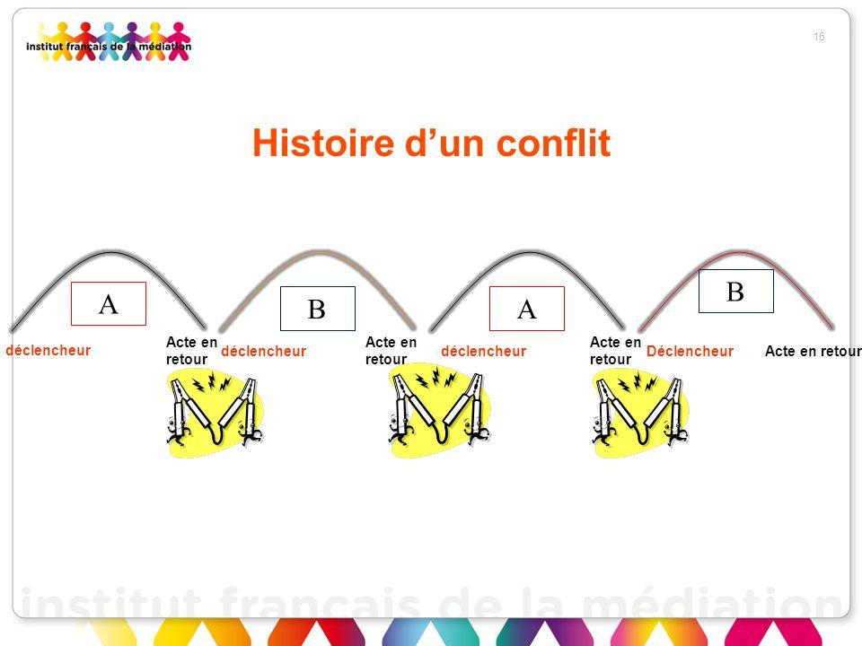 Histoire dun conflit 16 A A Acte en retour B B déclencheur Acte en retour Acte en retour Déclencheur Acte en retour