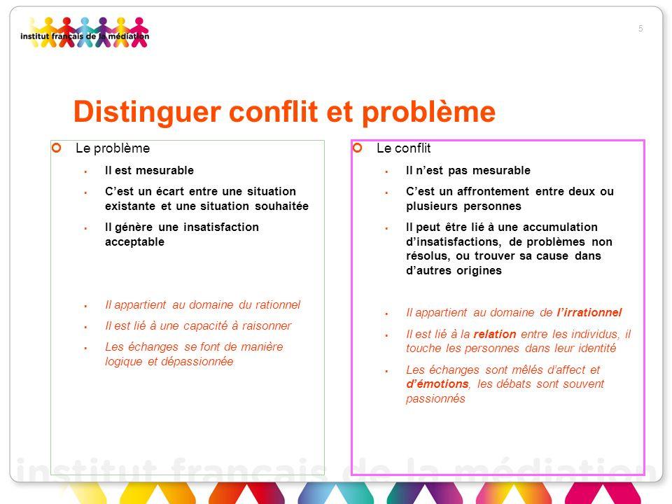 5 Distinguer conflit et problème Le problème Il est mesurable Cest un écart entre une situation existante et une situation souhaitée Il génère une ins