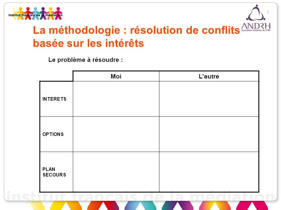 9 La méthodologie : résolution de conflits basée sur les intérêts MoiLautre INTERETS OPTIONS PLAN SECOURS Le problème à résoudre :