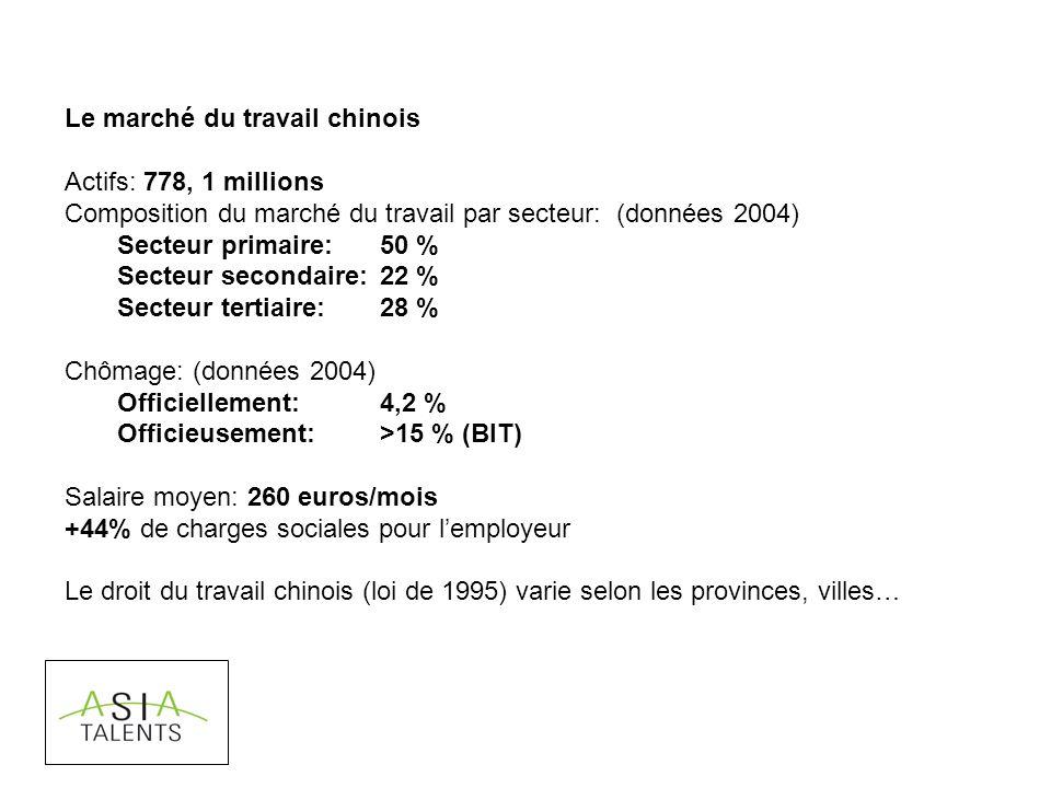 Le marché du travail chinois Actifs: 778, 1 millions Composition du marché du travail par secteur: (données 2004) Secteur primaire: 50 % Secteur secondaire: 22 % Secteur tertiaire: 28 % Chômage: (données 2004) Officiellement: 4,2 % Officieusement:>15 % (BIT) Salaire moyen: 260 euros/mois +44% de charges sociales pour lemployeur Le droit du travail chinois (loi de 1995) varie selon les provinces, villes…