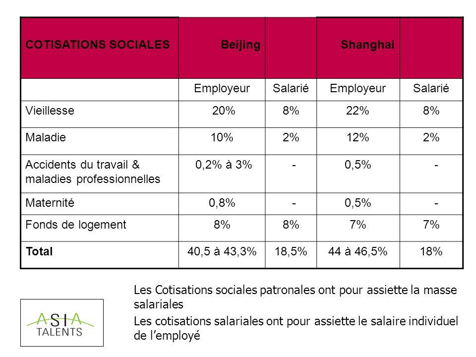 COTISATIONS SOCIALES BeijingShanghai EmployeurSalariéEmployeurSalarié Vieillesse 20%8%22%8% Maladie10%2%12%2% Accidents du travail & maladies professionnelles 0,2% à 3% -0,5% - Maternité0,8% -0,5% - Fonds de logement8% 7% Total40,5 à 43,3%18,5%44 à 46,5%18% Les Cotisations sociales patronales ont pour assiette la masse salariales Les cotisations salariales ont pour assiette le salaire individuel de lemployé