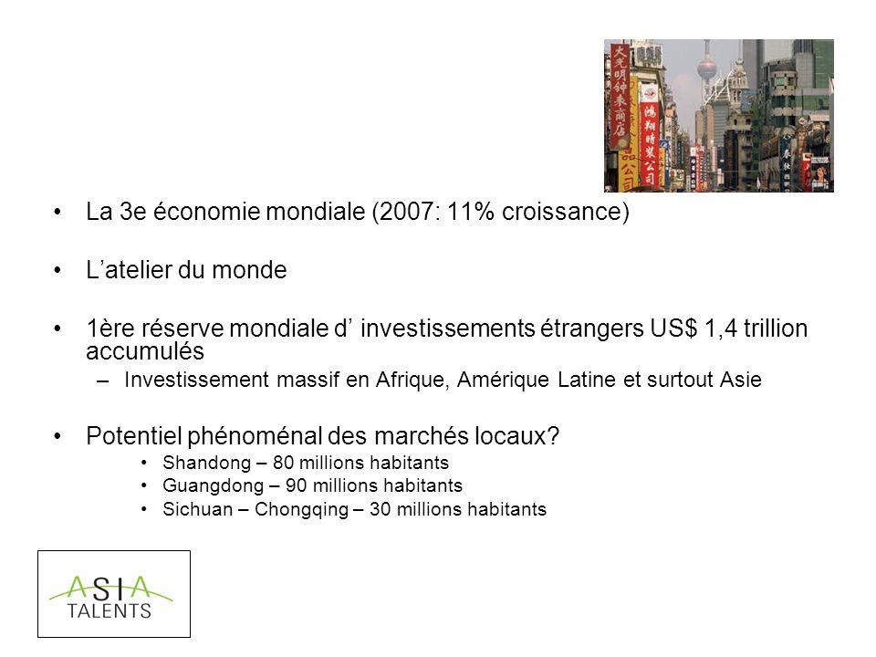 La 3e économie mondiale (2007: 11% croissance) Latelier du monde 1ère réserve mondiale d investissements étrangers US$ 1,4 trillion accumulés –Investissement massif en Afrique, Amérique Latine et surtout Asie Potentiel phénoménal des marchés locaux.