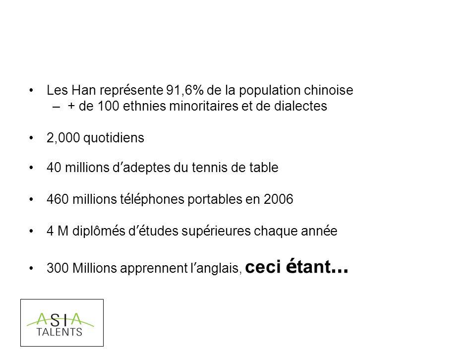 Les Han repr é sente 91,6% de la population chinoise –+ de 100 ethnies minoritaires et de dialectes 2,000 quotidiens 40 millions d adeptes du tennis d
