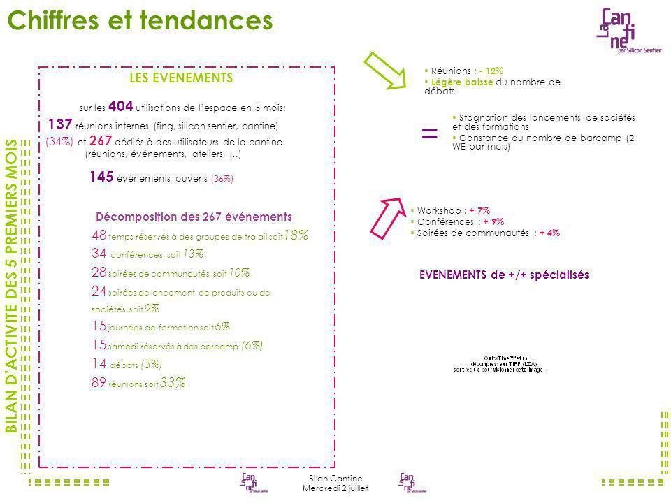 BILAN DACTIVITE DES 5 PREMIERS MOIS Bilan Cantine Mercredi 2 juillet http://vpod.tv/QuartierNumeriqueTV/505609 La Cantine : Quoi et comment.