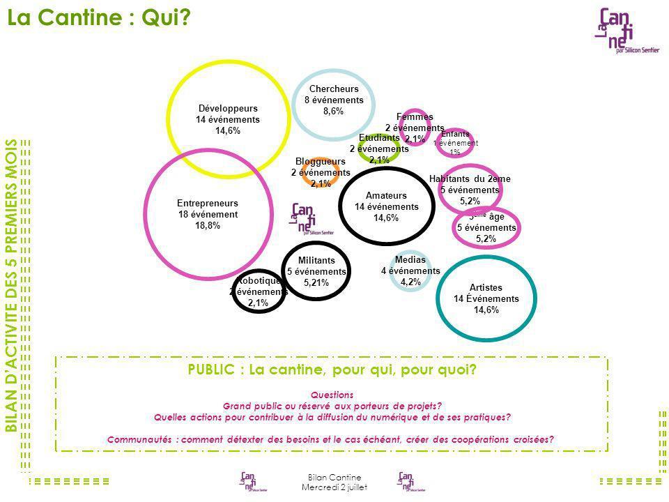 BILAN DACTIVITE DES 5 PREMIERS MOIS Bilan Cantine Mercredi 2 juillet La Cantine : Qui.