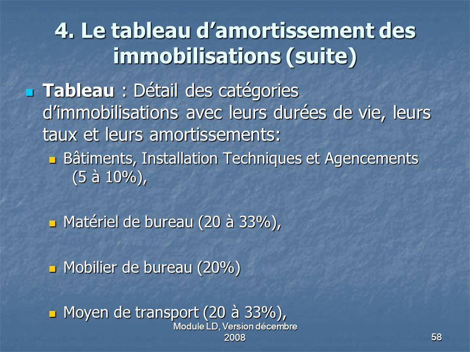 Module LD, Version décembre 200858 4. Le tableau damortissement des immobilisations (suite) Tableau : Détail des catégories dimmobilisations avec leur