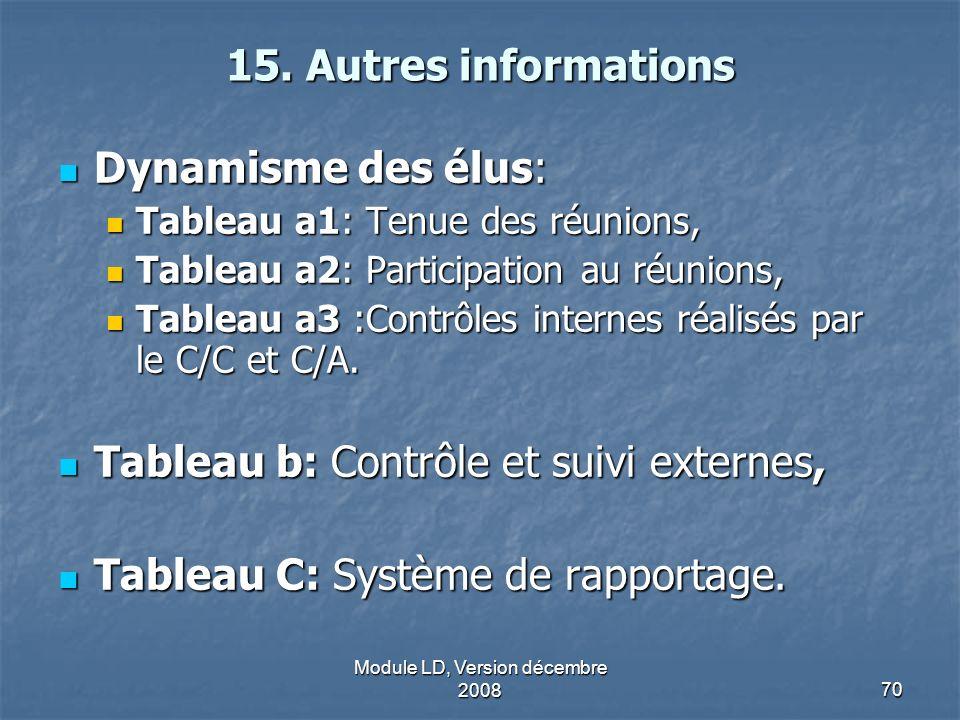 Module LD, Version décembre 200870 15. Autres informations Dynamisme des élus: Dynamisme des élus: Tableau a1: Tenue des réunions, Tableau a1: Tenue d