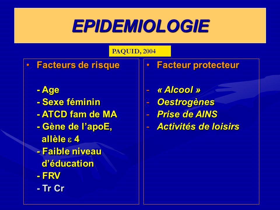 EPIDEMIOLOGIEEPIDEMIOLOGIE Facteurs de risqueFacteurs de risque - Age - Sexe féminin - ATCD fam de MA - Gène de lapoE, allèle 4 allèle 4 - Faible nive