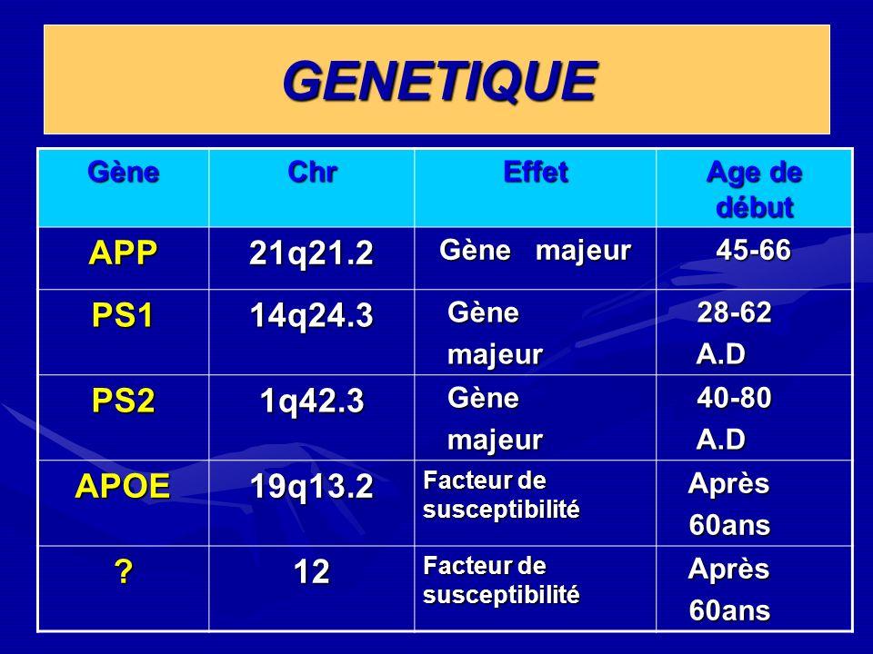 GENETIQUE GèneChrEffet Age de début APP21q21.2 Gène majeur 45-66 PS114q24.3 Gène Gène majeur majeur 28-62 28-62 A.D A.D PS21q42.3 Gène Gène majeur maj
