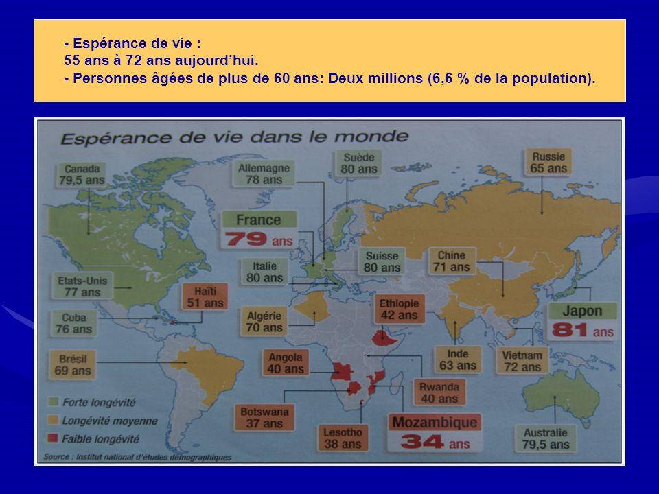 - Espérance de vie : 55 ans à 72 ans aujourdhui. - Personnes âgées de plus de 60 ans: Deux millions (6,6 % de la population).