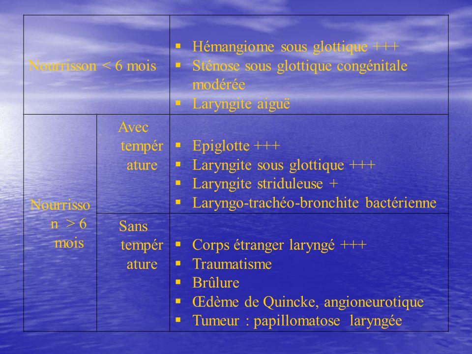Nourrisson < 6 mois Hémangiome sous glottique +++ Sténose sous glottique congénitale modérée Laryngite aiguë Nourrisso n > 6 mois Avec tempér ature Ep