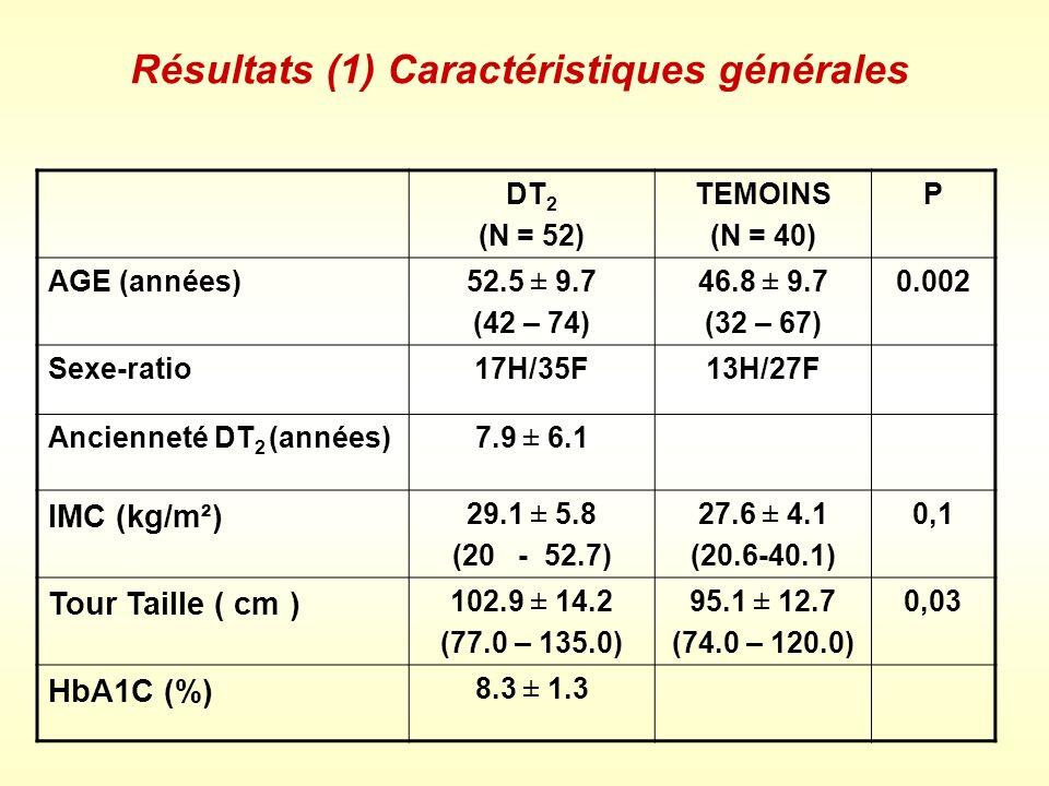 Résultats (2) DT 2 (N = 52) TEMOINS (N = 40) P CHOL Total (mmol/l)5.26 ± 1.17 4.65 ± 1.00 0.02 TG ( mmol/l )1.60 ± 0.941.48 ± 0.71 0.57 HDLc ( mmol/l )1.09 ± 0.381.09 ± 0.33 0.98 LDLc ( mmol/l ) 3.33 ± 1.05 3.02 ± 1.02 0.30 Dyslipidémie 21 ( 40.3% )12 ( 30% ) 0.49 Hyperlipidémie ( CT ) 10 ( 19.2%)4 ( 10% ) Hyperlipidémie ( TG ) 11 ( 21.1% )8 ( 20% )