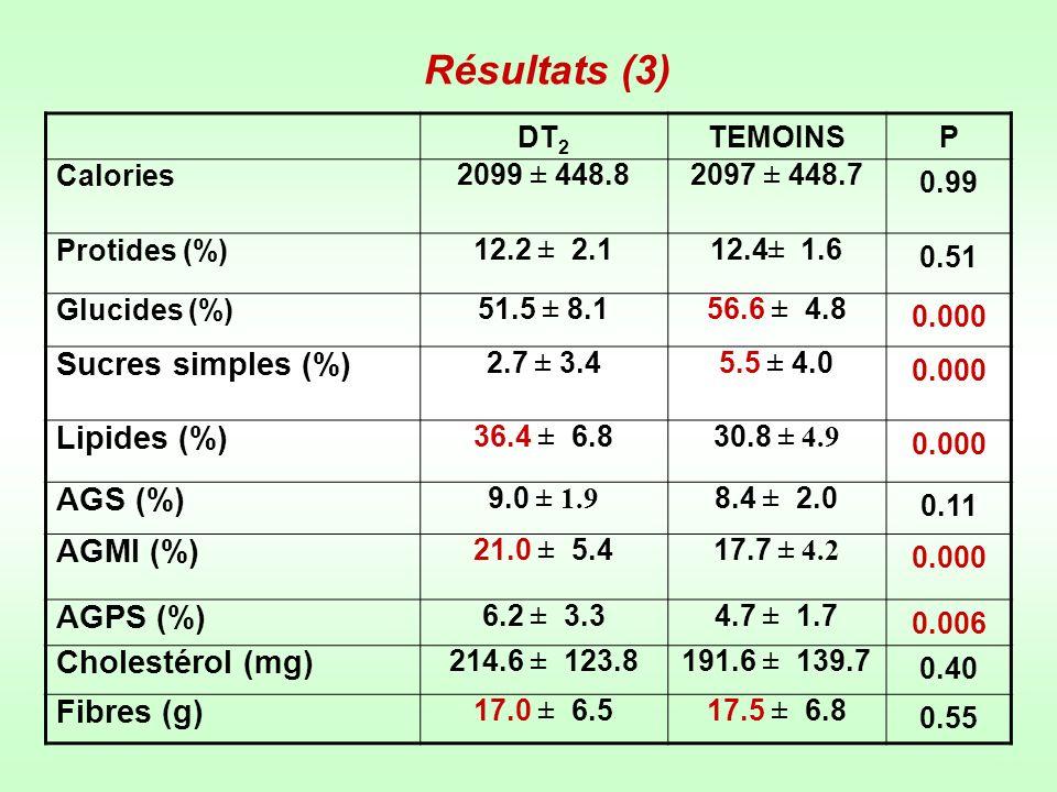 Résultats (4) G I (N = 31) G II (N = 10) PG III (N = 11) P AGE (années)52.7 ± 8.053.1 ± 7.00,856.4 ± 6.9 0.08 Sexe -ratio10H / 21F5H / 5F3H / 8F Tour Taille ( cm )102.4 ± 13.6104.0 ± 16.40,8105.8 ± 9.4 0.50 IMC (kg/m²)28.9 ± 5.229.6 ± 7.10,729.6 ± 4.1 0.50 HbA1C (%)8.3 ± 1.58.5 ± 0.6 0,89.4 ± 1.2 0.06 Ancienneté diabète (années) 8.4 ± 6.46.7 ± 5,2 0,38.09 ± 5.2 0.8 GI : DT 2 normolipémiques GII : DT 2 hyper CT G III : DT 2 hyper TG