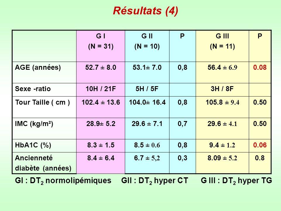 Résultats (5) G I (N = 31 ) G II ( N = 10 ) P G III ( N = 11 ) P Calories2169 ± 456.0 1978 ± 437.7 0.201781.8 ± 465.1 0.009 Protides (%)12.5 ± 1.911.7 ± 1.4 0.3012.1 ± 1.5 0.80 Glucides (%)50.4 ± 6.252.4 ± 4.0 0.6053.8 ± 11.5 0.40 Sucres simples (%) 2.8 ± 3.9 3.6 ± 3.5 0.202.06 ± 2.3 10.40 Lipides (%)36.9 ± 5.938.8 ± 8.2 0.2036.7 ± 6.4 0.90 AGS (%)8.7 ± 1.8 9.15 ± 2.4 0.109.3 ± 2.5 0.86 AGMI (%)21.3 ± 4.922.4 ± 7.2 0.3020.4 ± 4.1 0.50 AGPI (%)6.5 ± 3.06.7 ± 3.9 0.505.7 ± 2.7 0.50 Cholestérol (mg)218.4 ± 122.1239.8 ± 140.9 0.50224.8 ± 145.3 0.80 Fibres (g)17.6 ± 6.016.7 ± 5.5 0.9015.7 ± 3.7 0.40 GI : DT 2 normolipémiques GII : DT 2 hyper CT G III : DT 2 hyper TG