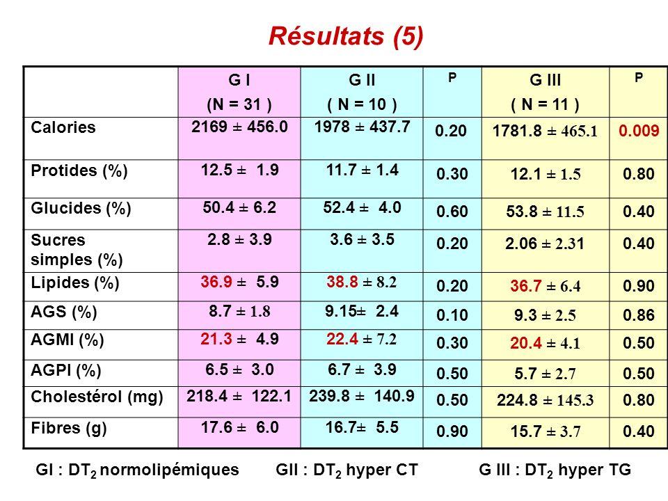 Commentaires (1) Volume modeste de léchantillon 52 DT 2 40 Témoins Surcharge pondérale dans les 2 groupes IMC: 29,1 ( DT 2 ) et 27,6 ( Témoins) avec obésité abdominale plus nette chez les DT2 IMC moyen pop.