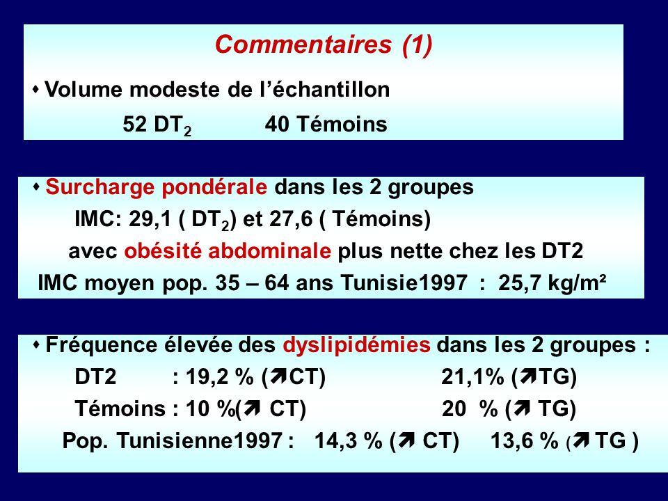 Commentaires (2) Apport calorique correct mais sédentarité ~ 90 % Apport glucidique + important chez les témoins ( 57 % vs 51 % ) riche en sucres simples Alimentation hyperlipidique dans le groupe DT 2 ( 36,4 % vs 30,8 % ) mais riche en AGMI ( huile dolive +++) et sans excès en AGS ni en cholestérol Apport insuffisant en fibres dans les 2 groupes (16 à 17g/j)