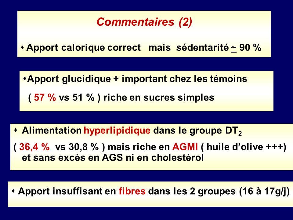 Commentaires (3) Le profil alimentaire ne parait pas différent entre les groupes DT 2 normolipidémiques, DT 2 hyper CT et DT 2 hyper TG Les anomalies lipidiques ne semblent pas être conséquence directe de lapport alimentaire chez le DT 2 Dautre facteurs sont probablement incriminés : Age, équilibre du diabète, ménopause, surcharge pondérale, obésité abdominale et sédentarité …
