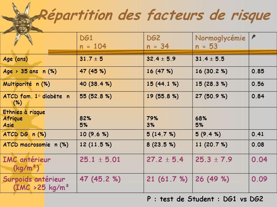 Répartition des facteurs de risque DG1 n = 104 DG2 n = 34 Normoglycémie n = 53 P Age (ans)31.7 532.4 5.931.4 5.5 Age > 35 ans n (%)47 (45 %)16 (47 %)16 (30.2 %)0.85 Multiparité n (%)40 (38.4 %)15 (44.1 %)15 (28.3 %)0.56 ATCD fam.