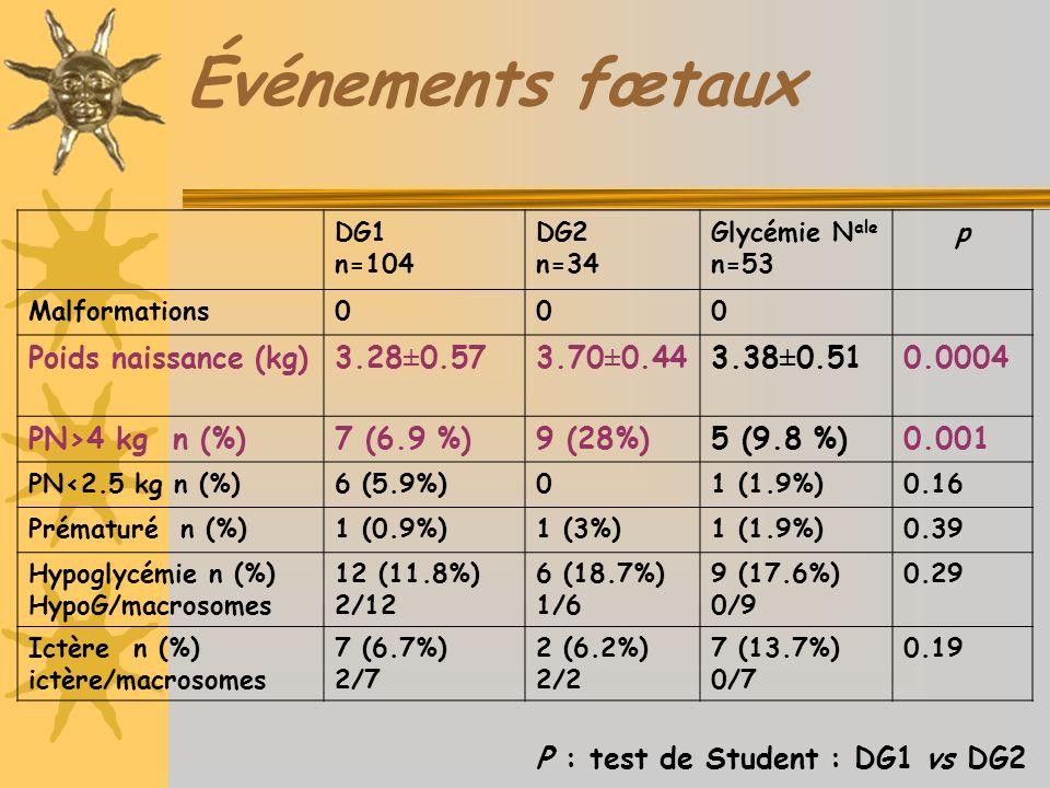 Événements fœtaux DG1 n=104 DG2 n=34 Glycémie N ale n=53 p Malformations000 Poids naissance (kg)3.28±0.573.70±0.443.38±0.510.0004 PN>4 kg n (%)7 (6.9 %)9 (28%)5 (9.8 %)0.001 PN<2.5 kg n (%)6 (5.9%)01 (1.9%)0.16 Prématuré n (%)1 (0.9%)1 (3%)1 (1.9%)0.39 Hypoglycémie n (%) HypoG/macrosomes 12 (11.8%) 2/12 6 (18.7%) 1/6 9 (17.6%) 0/9 0.29 Ictère n (%) ictère/macrosomes 7 (6.7%) 2/7 2 (6.2%) 2/2 7 (13.7%) 0/7 0.19 P : test de Student : DG1 vs DG2