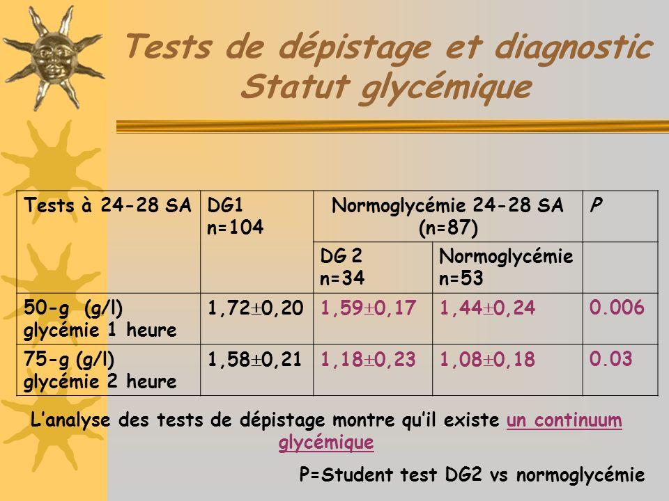 Tests à 24-28 SADG1 n=104 Normoglycémie 24-28 SA (n=87) P DG 2 n=34 Normoglycémie n=53 50-g (g/l) glycémie 1 heure 1,72 0,201,59 0,171,44 0,240.006 75-g (g/l) glycémie 2 heure 1,58 0,211,18 0,231,08 0,180.03 P=Student test DG2 vs normoglycémie Lanalyse des tests de dépistage montre quil existe un continuum glycémique Tests de dépistage et diagnostic Statut glycémique