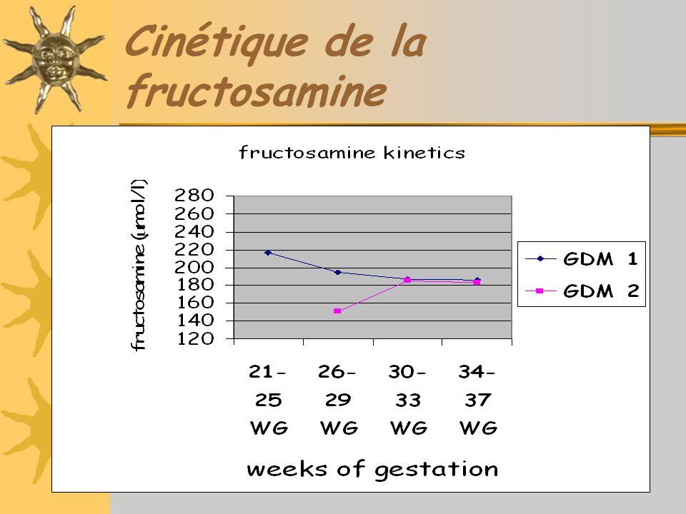 Cinétique de la fructosamine